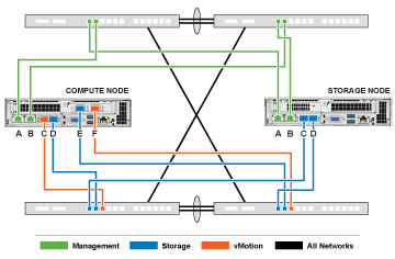 NetApp HCI 6 Cable network diagram.